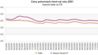 Photo of Benzín již i za méně než 22 korun, ale také o 8 korun dráž