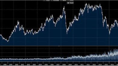 Photo of Cena ropy vkorunách dnes reálně klesla nejníže od vzniku České republiky vroce 1993