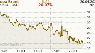 Photo of Cena ropy vUSA spadla pod nulu. Zákazníkům platí, aby ji odebrali