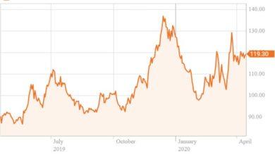 Photo of Ceny kávy rostou poté, co ji lidé začali pít doma