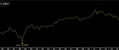 Photo of Historicky najvýraznejší percentuálny rozdiel medzi cenami ropy WTI a BRENT
