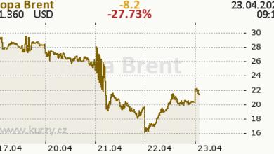Photo of Ropa zadarmo jako další střípek do mozaiky krizí a co to (ne)znamená pro akcie ČEZ