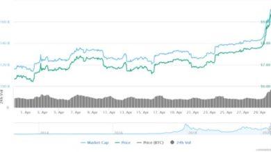 Photo of Tržní hodnota kryptoměn vyskočila o 35 mld. USD za 24 hodin díky bitcoinu