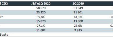 Photo of ČEZ vúterý 12.5.zveřejní výsledky za 1Q20 – čekáme růst č. zisku o 17% a tržeb o 13%