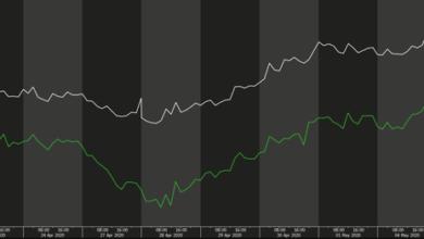 Photo of Graf dne: Cena ropy pokračuje vmasivním růstu