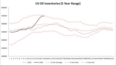 Photo of Jaký další vývoj cen ropy můžeme očekávat?