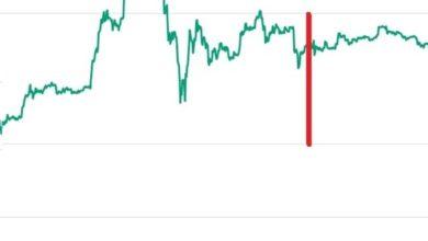 Photo of Krypto-graf týdne: Přijde po vzestupu pád? Situace bitcoinu teď připomíná průběh minulého půlení