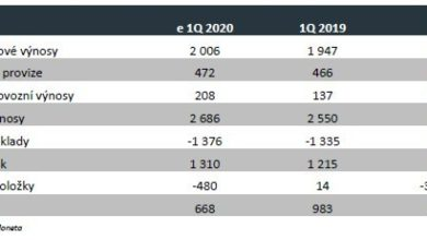Photo of Moneta MB zítra zveřejní výsledky za 1Q20 – čeká se propad zisku o 32%