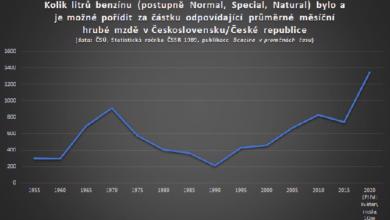 Photo of Pohonné hmoty zlevňují. Benzín prohlubuje své takřka jedenáctileté minimum a je právě teď vČR nejdostupnější minimálně od druhé světové války