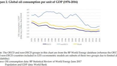 Photo of Ropa po krizi