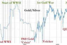 Photo of Stříbro již tisíce let nebylo levnější